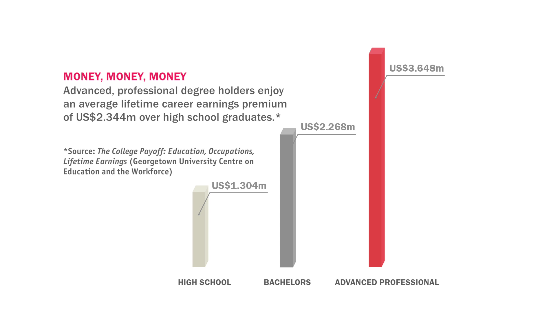 Higher Grades Faster! Lifetime Earnings Premium Graph
